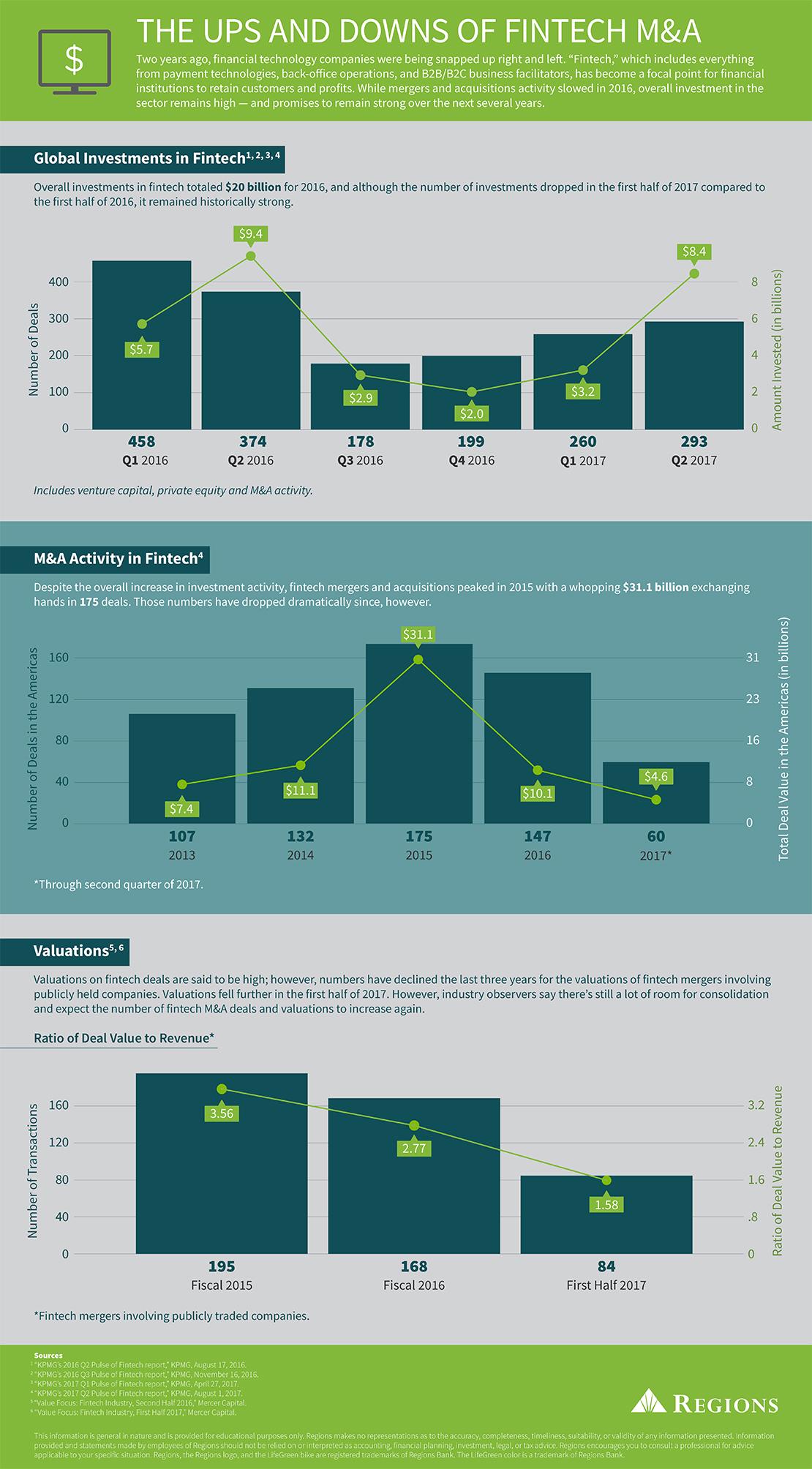 información sobre fusiones y adquisiciones
