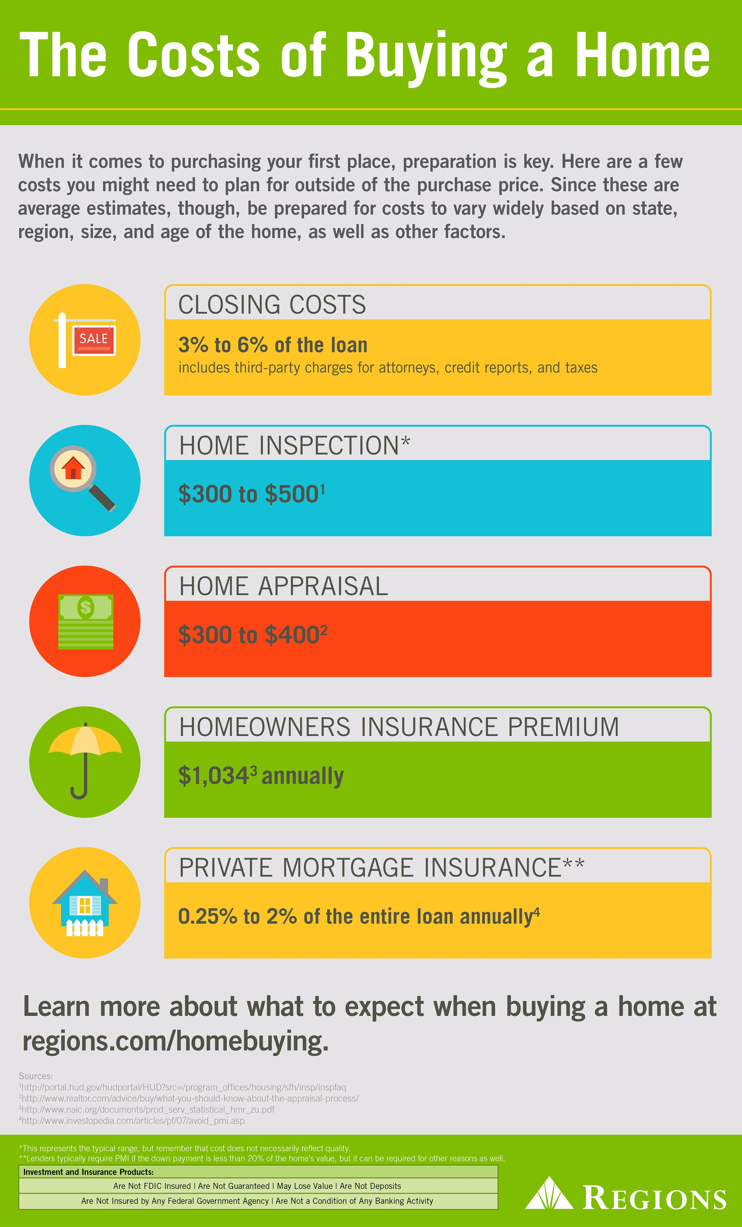 Cost of Buying a Home Infographic