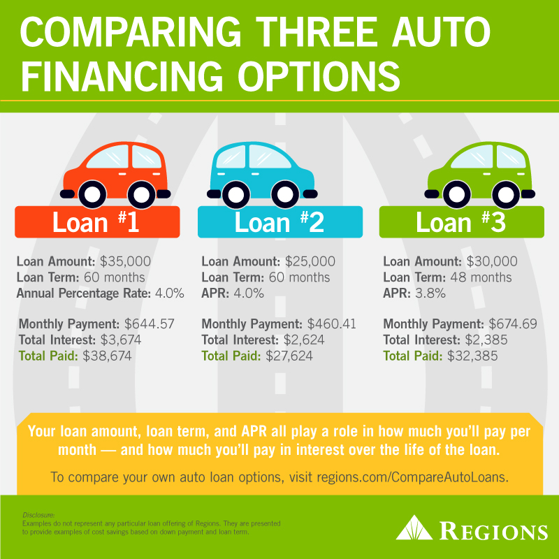 Infographic of Comparing Three Auto Financing Options