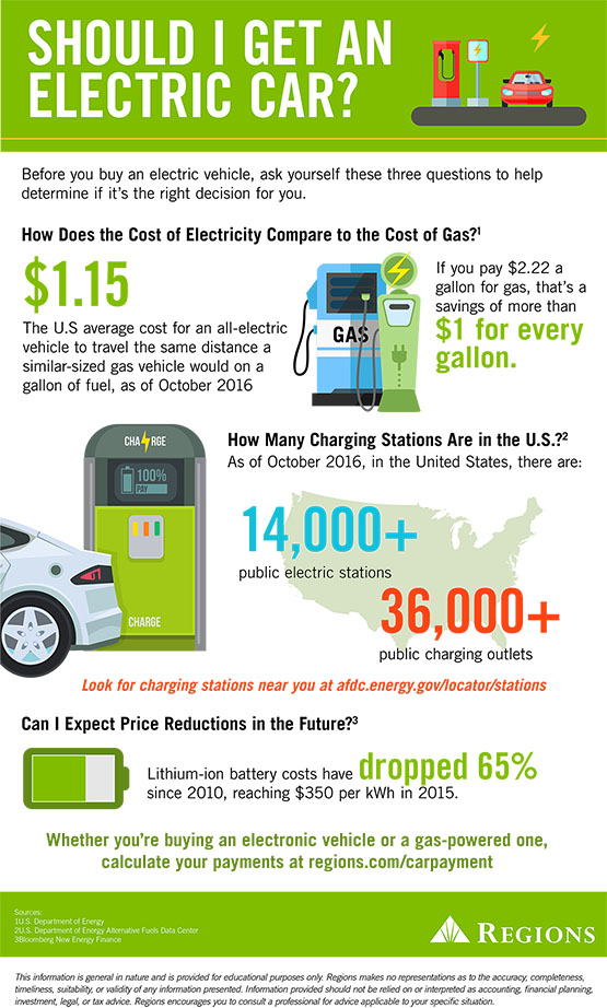 should I buy an electric car?
