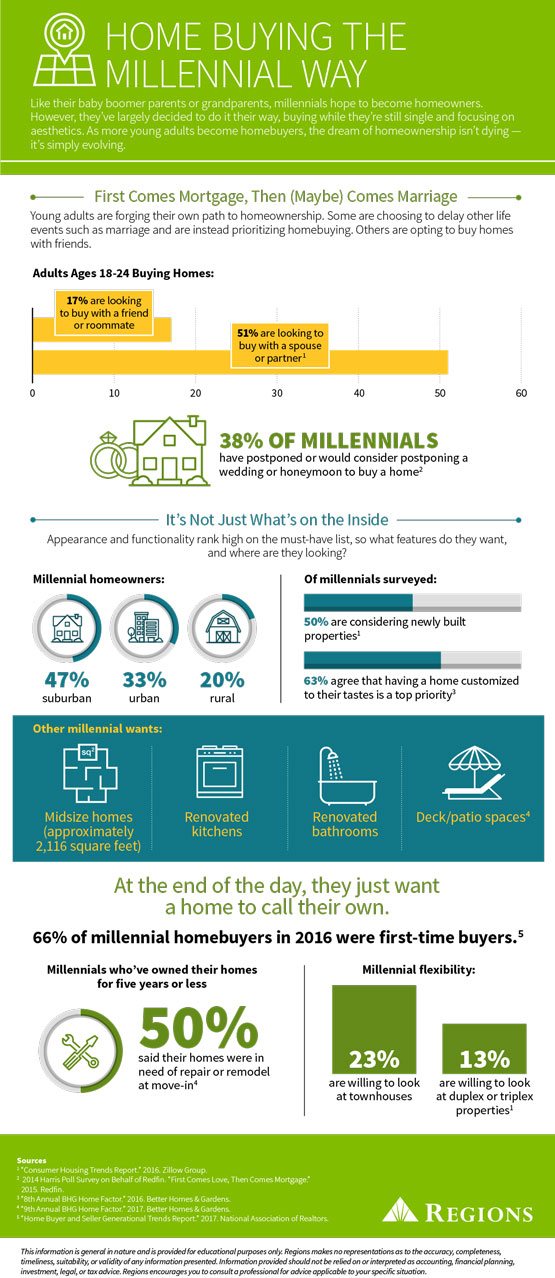 millennial home buying