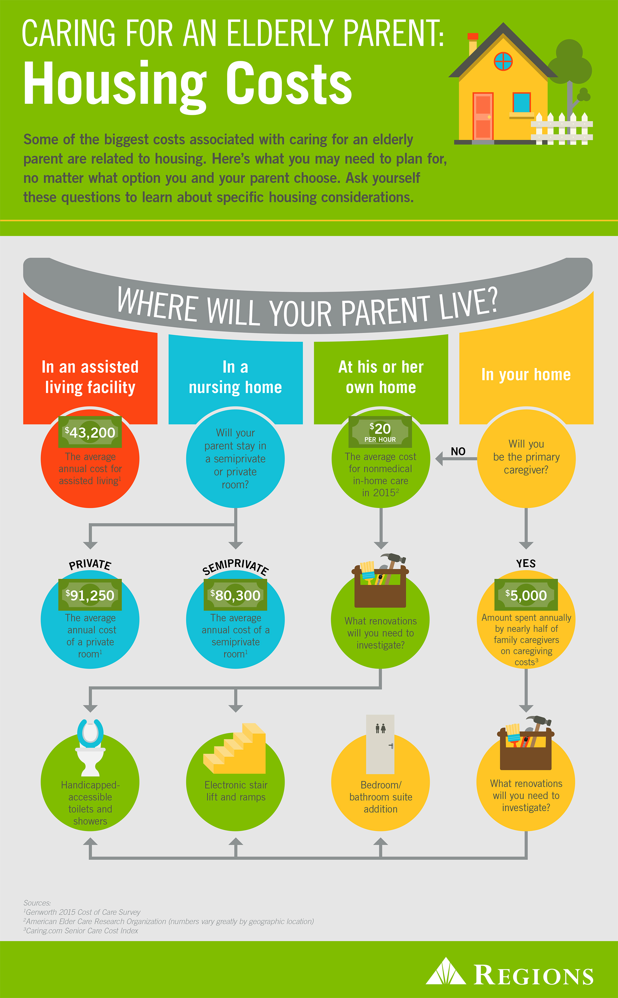 Infographic of elderly parents cost