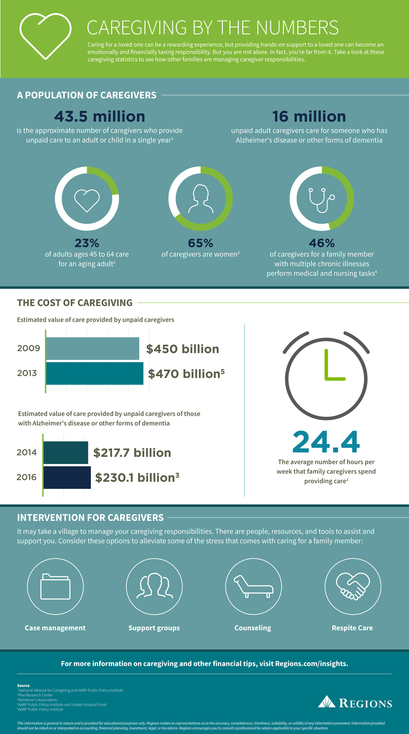 Caregiving by the numbers infographic