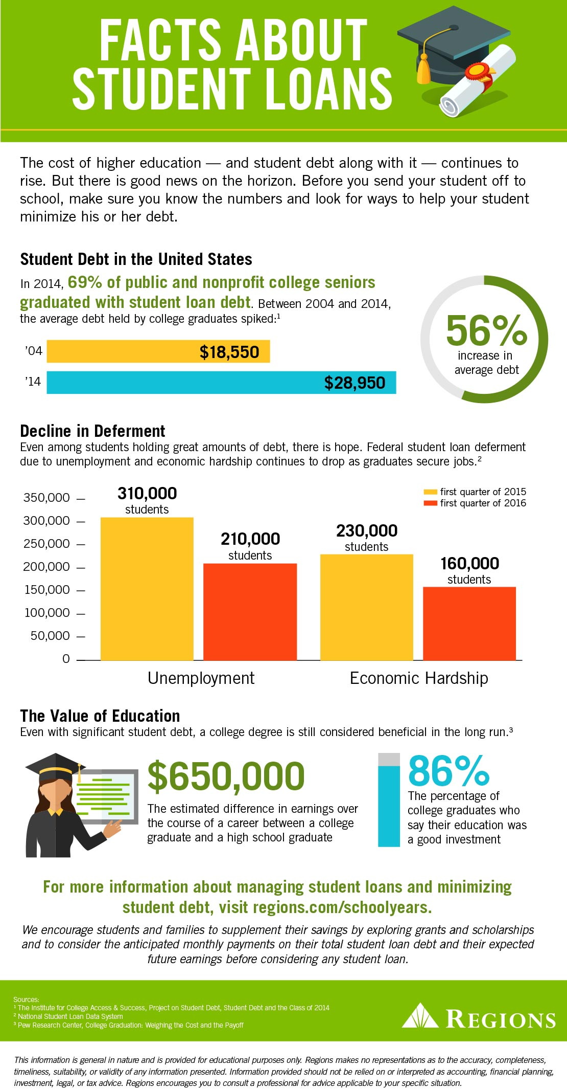 facts about student loans
