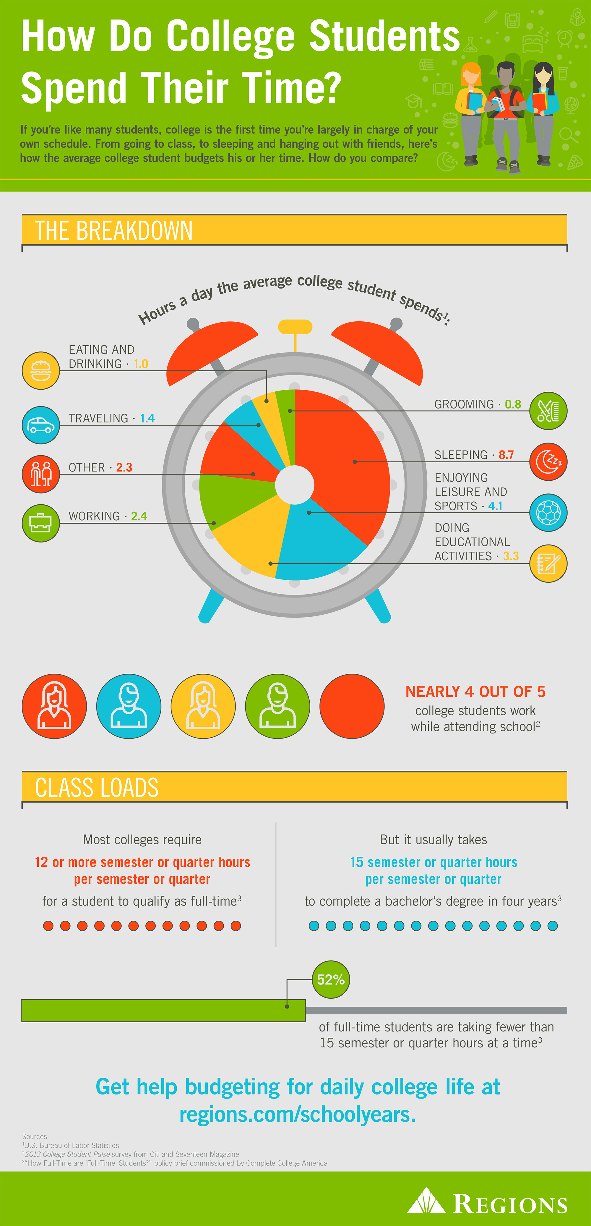 How Do College Students Spend Their Time Inforgraphic
