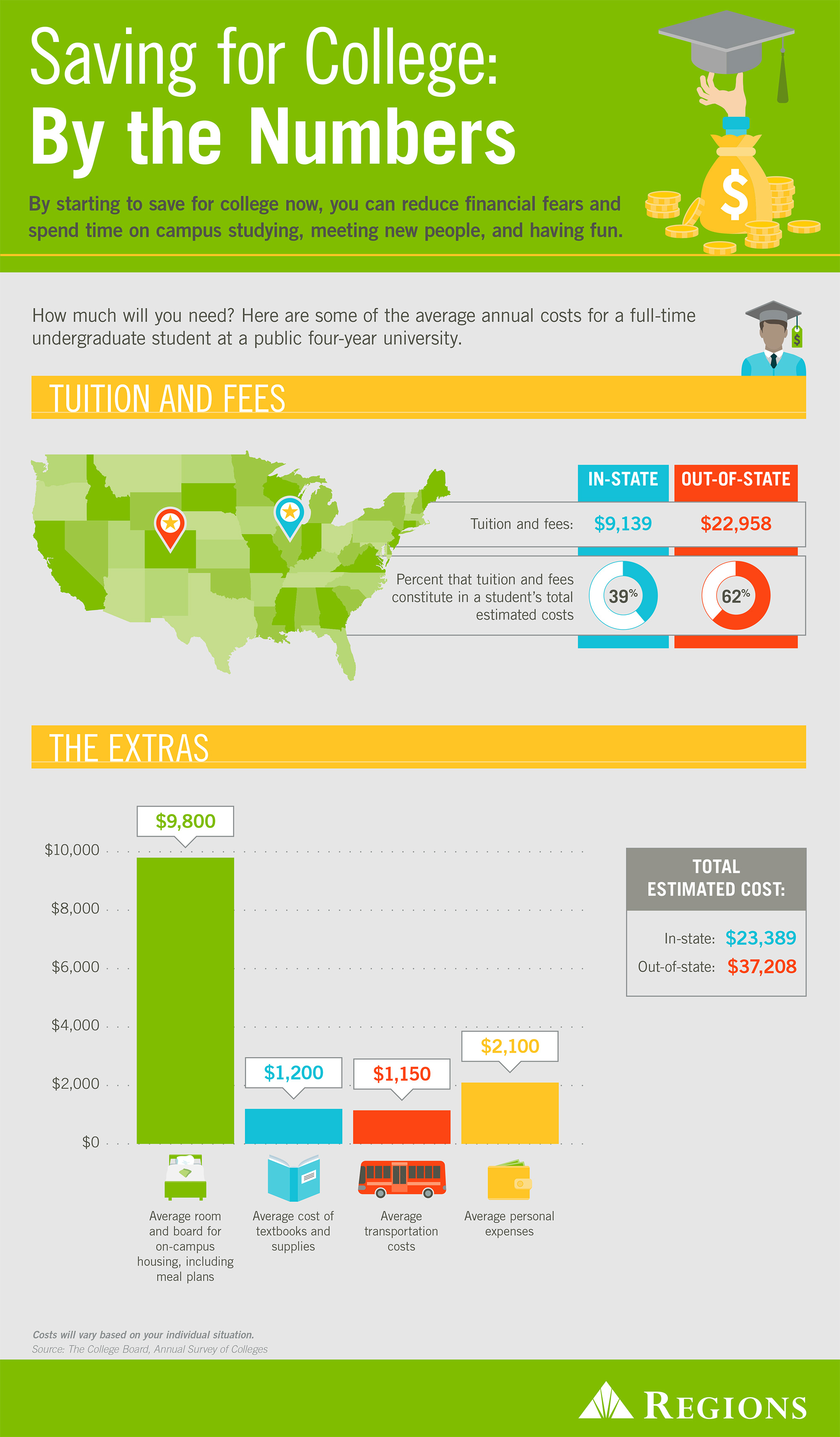 Save for College by the Numbers Infographic