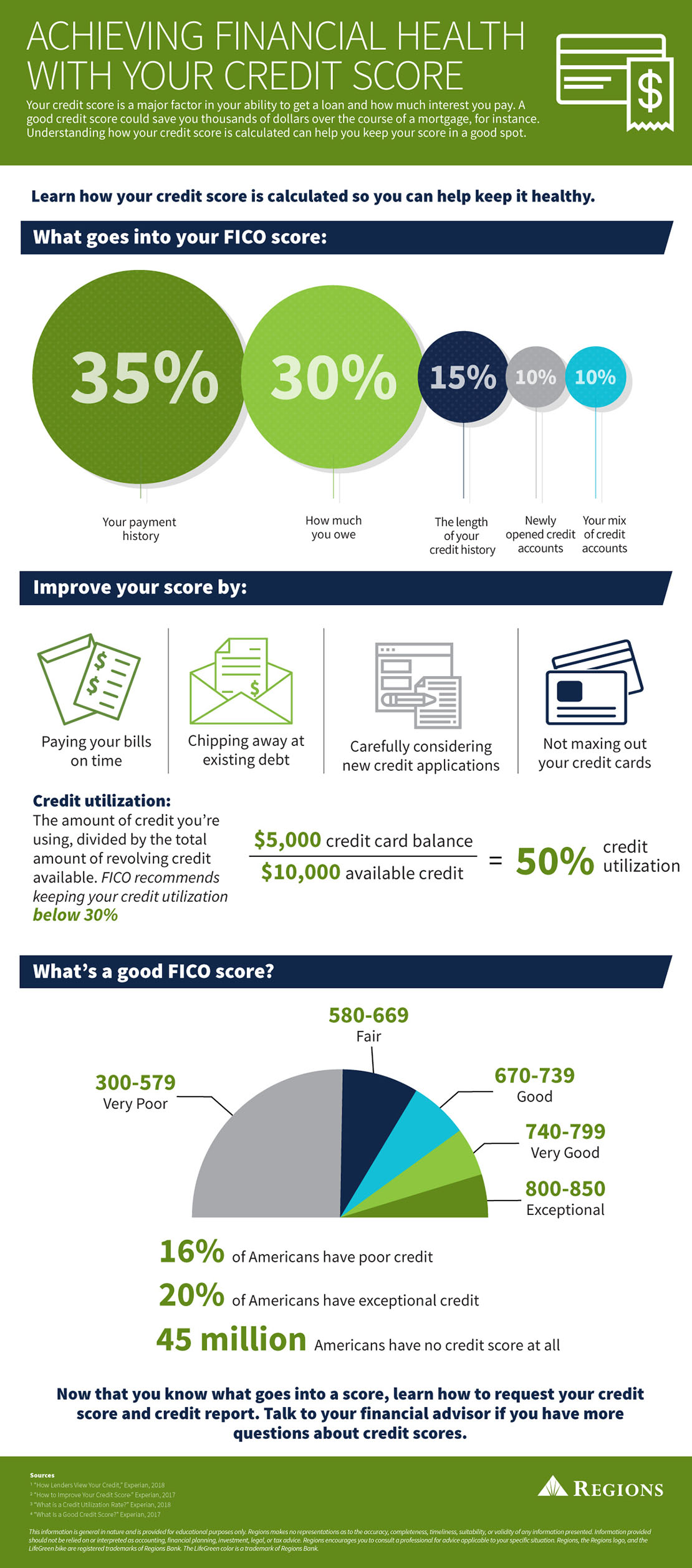 How Credit Score is Calculated | Regions