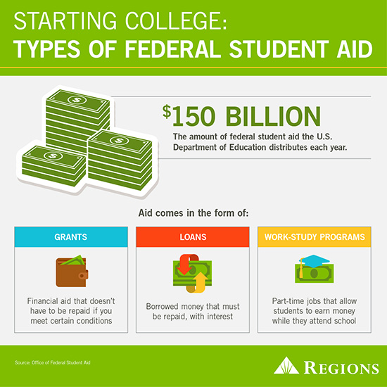 Types of student aids info graphic