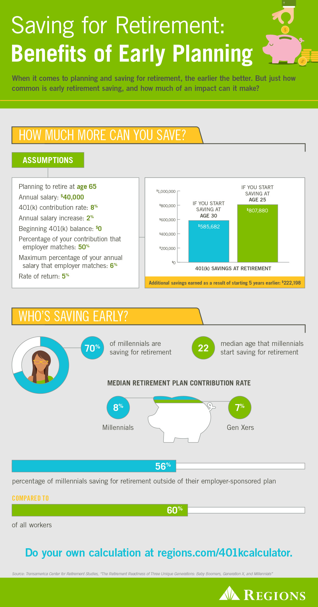 saving for retirement benefits of early planning regions