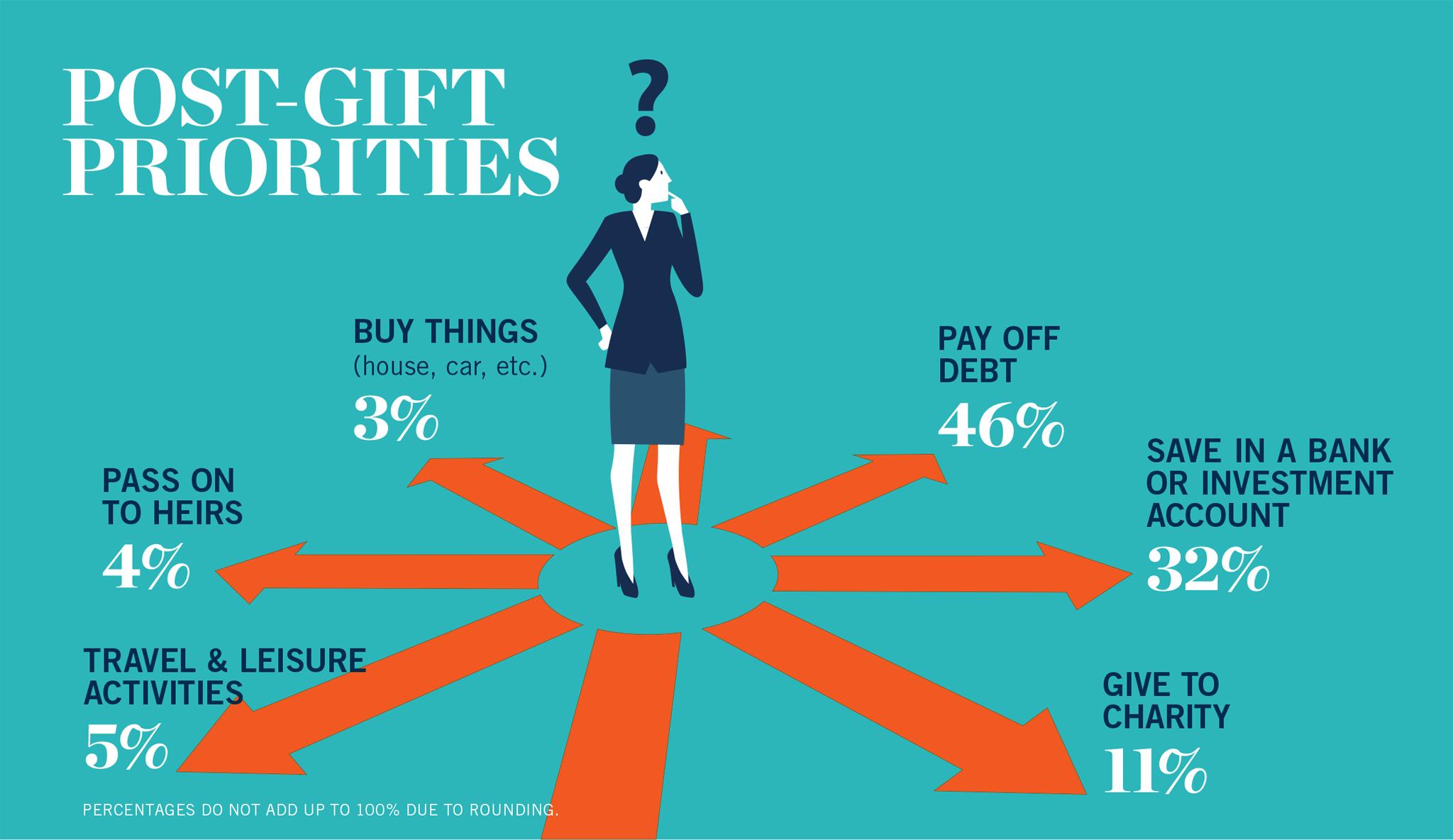 Infografía de Prioridades posteriores a la donación