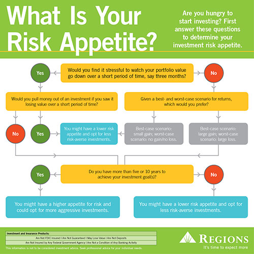 How to determine your investment risk appetite regions for Risk appetite template