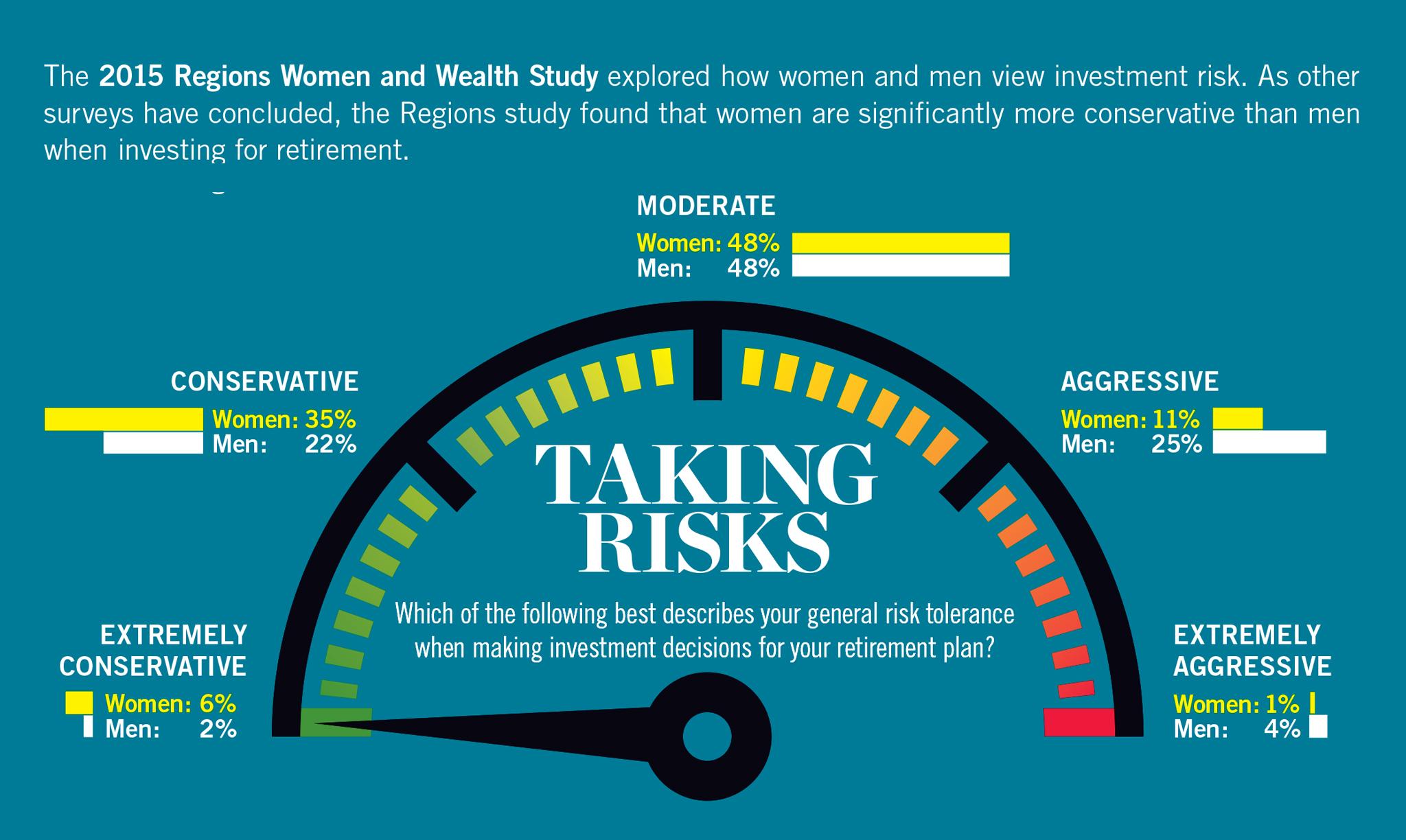 Las mujeres y el patrimonio Gráfico informativo sobre la toma de riesgos