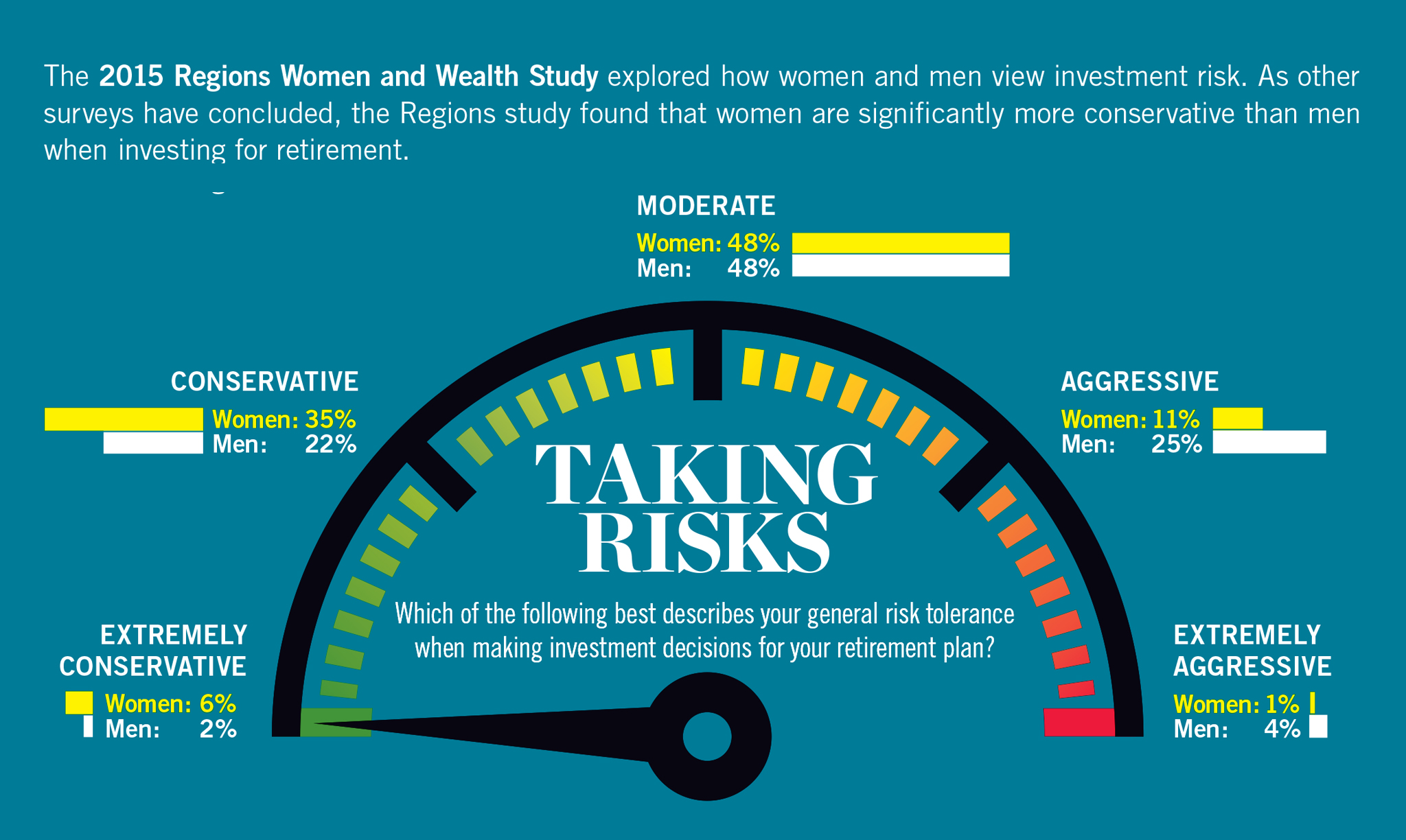 Women and Wealth Taking Risk Infographic