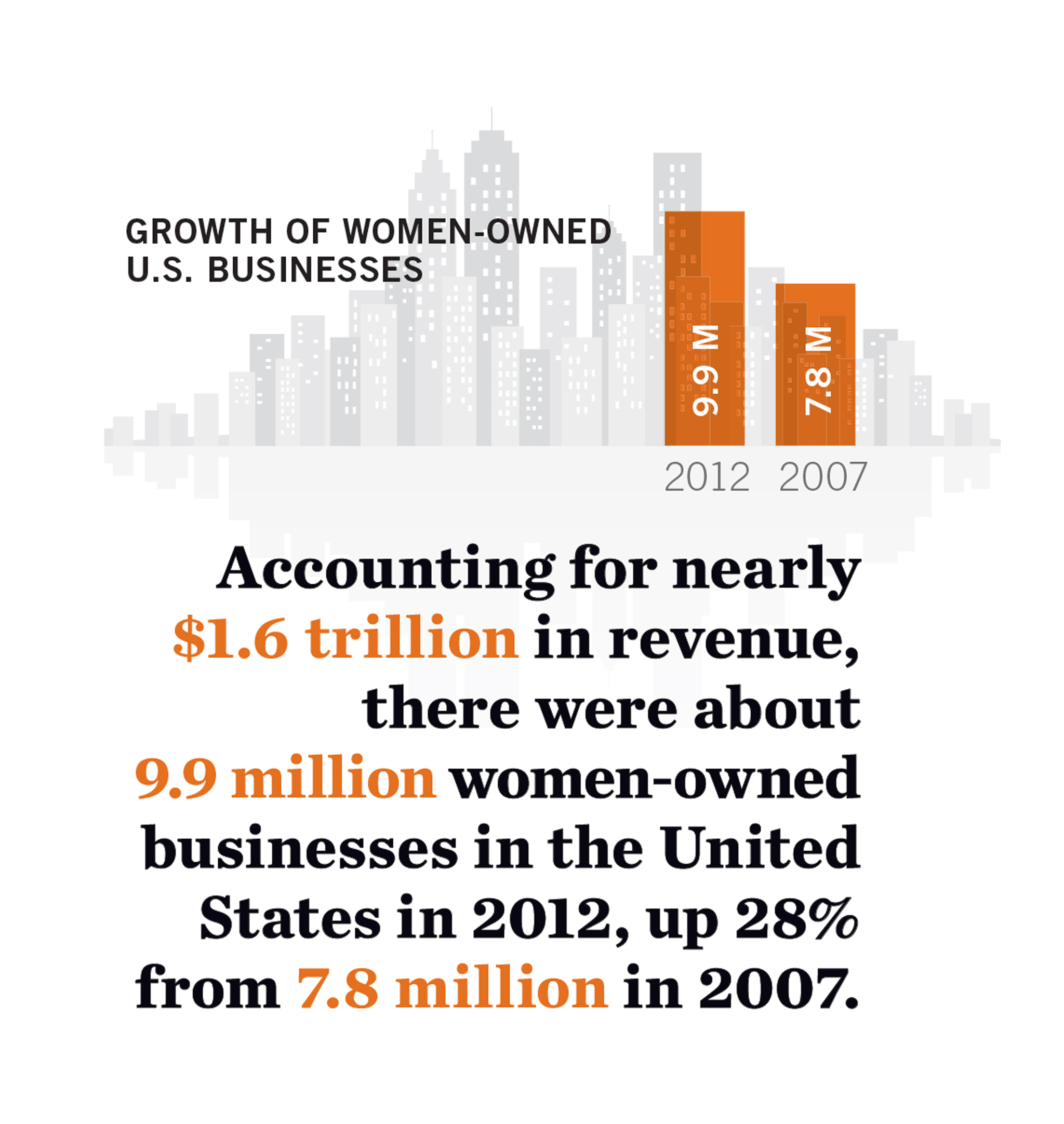 Growth of Women-Owned Business Infographic