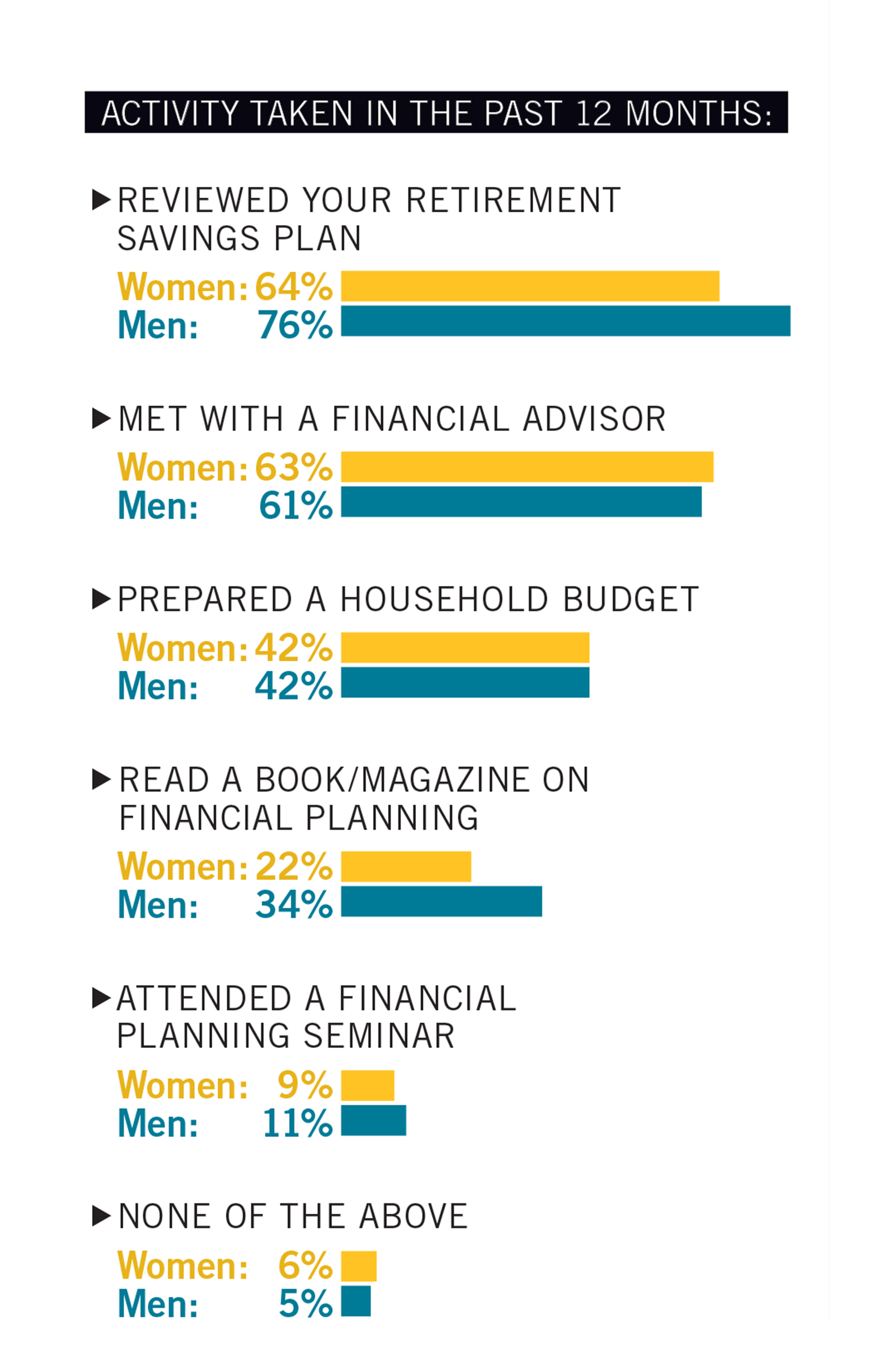 Women and Wealth Steps to Financial Security Infographic