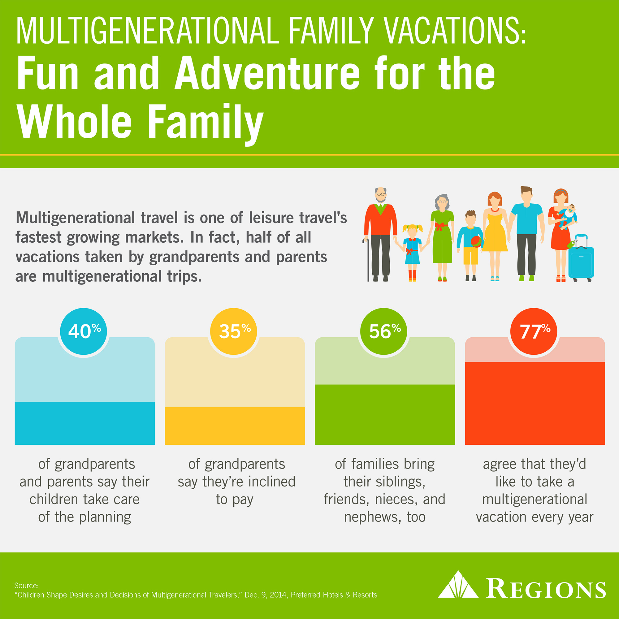 Multigenerational Family Vacation Inforgraphic