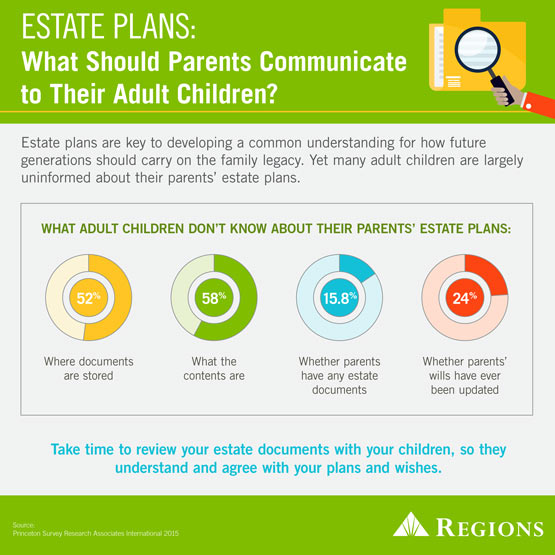 communicating estate plans with adult children