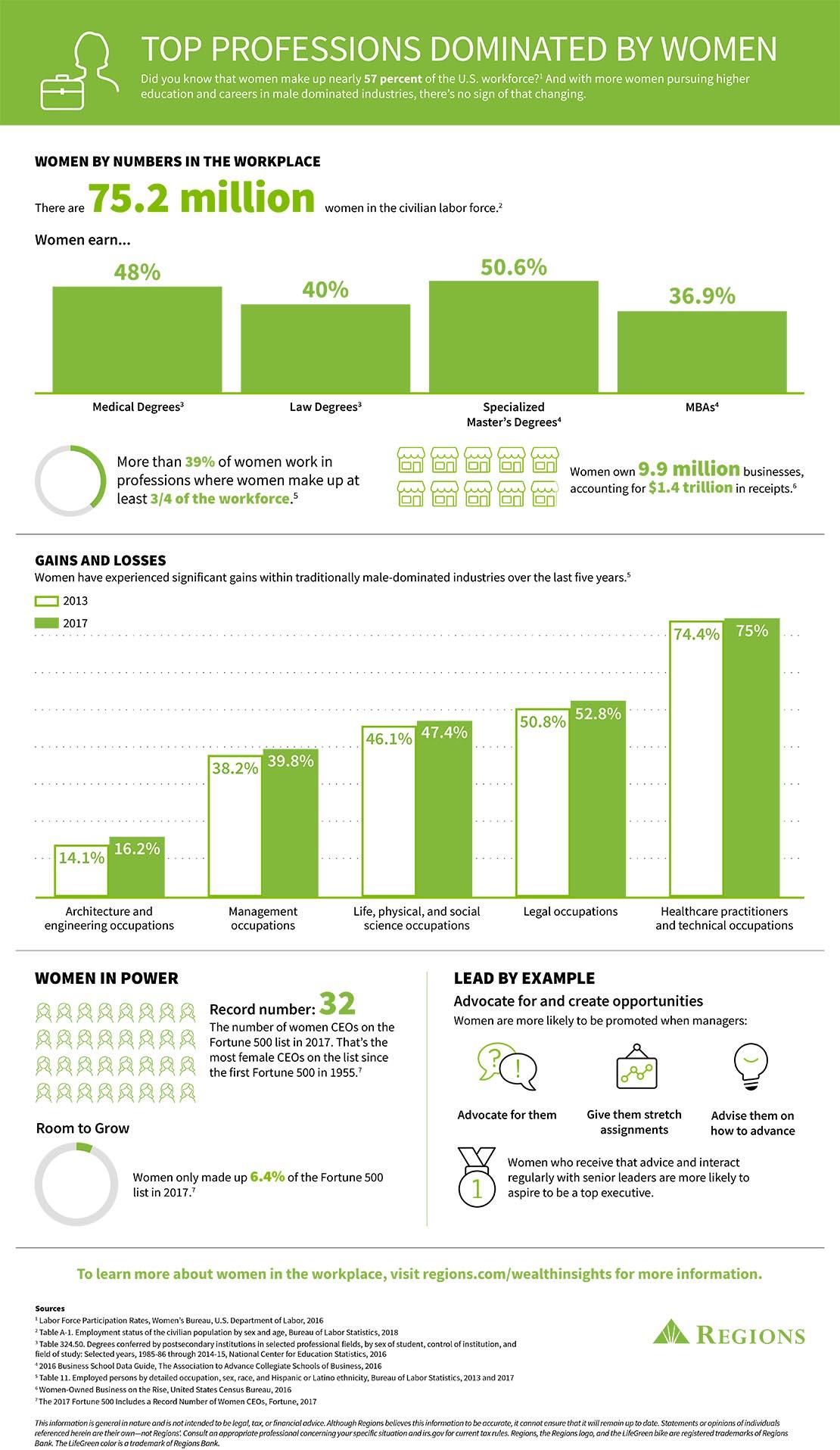 infografíasobre la igualdad en el lugar de trabajo