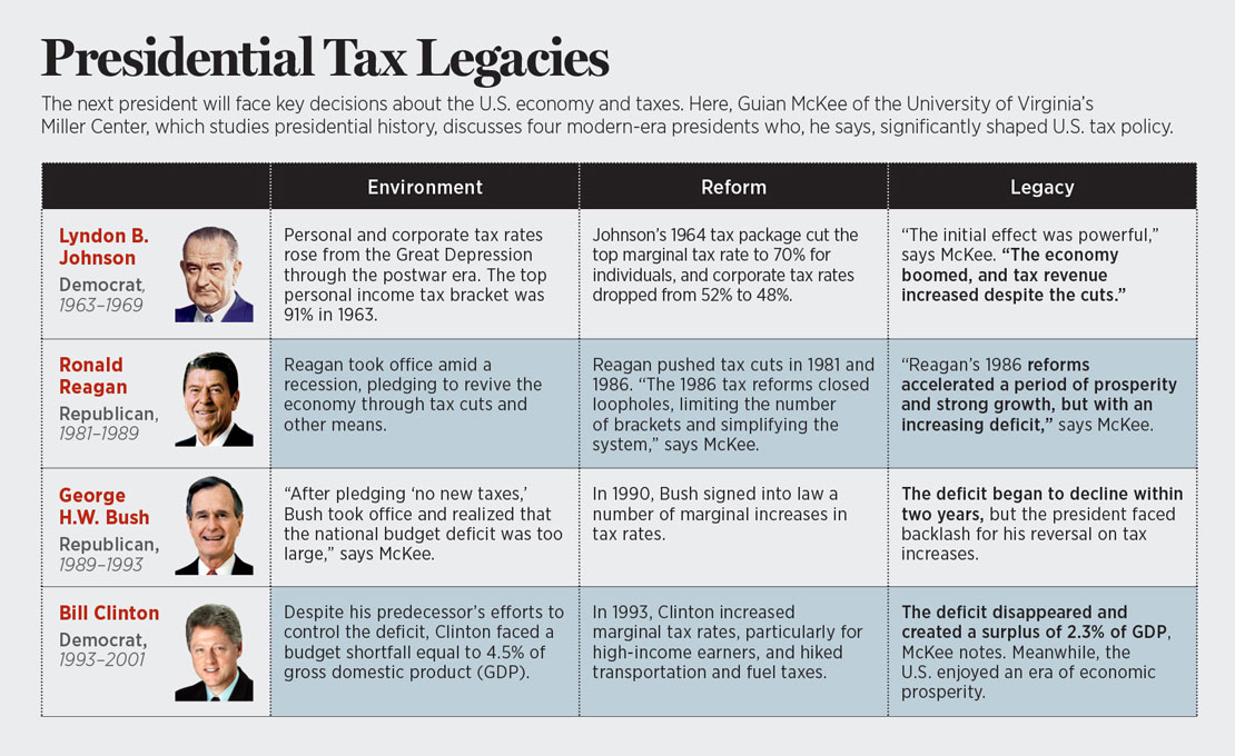 Presidential tax legacies