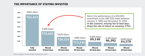 the importance of staying invested