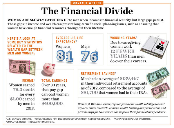 illustration showing some key statistics related to the wealth gap between men and women