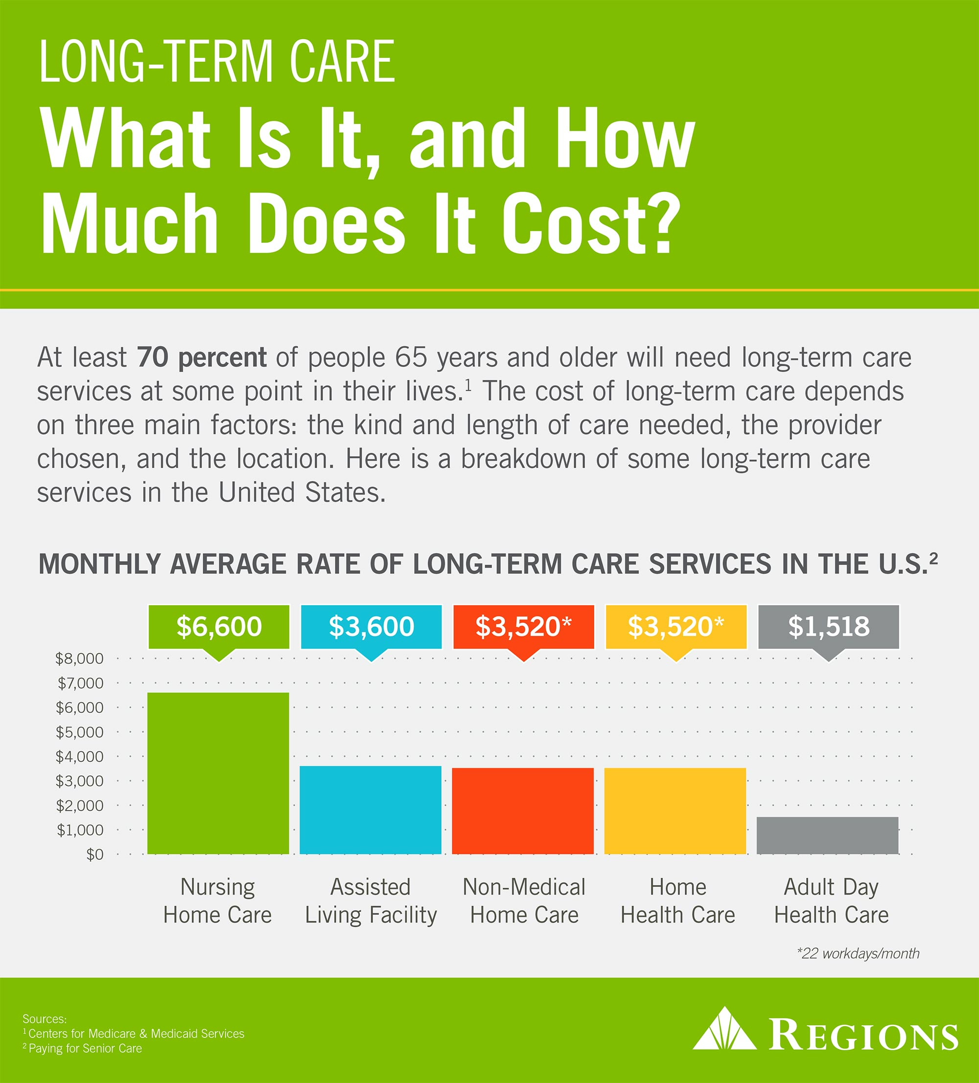 Insights 2015-48 Cost of Long Term Care Infographic