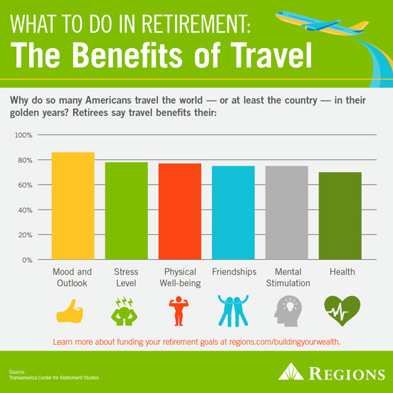 traveling in retirement