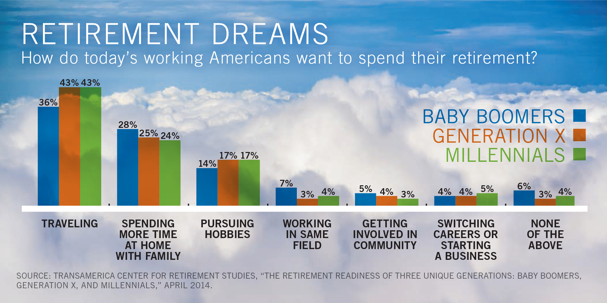 Graphic of How Americans Want to Spend Their Retirement