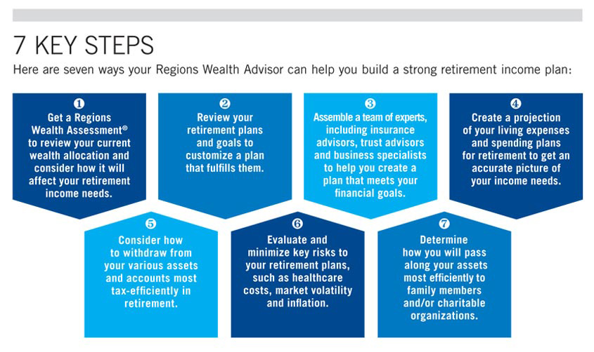 graphic showing that developing a retirement plan is a critical step in securing your assets for the future