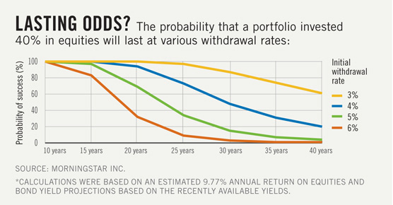 graphic showing investable asset withdrawal each year of retirement