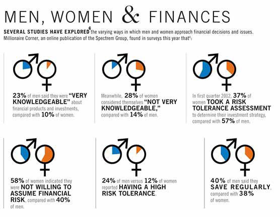 graphic showing how women are controlling an increasing portion of U.S. assets