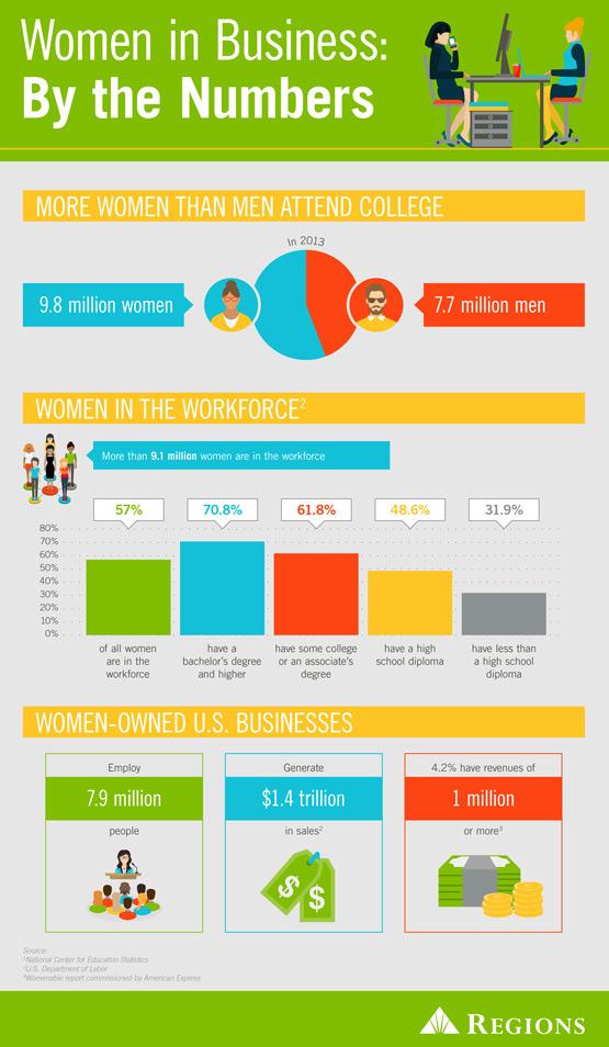 Mujeres en el ámbito comercial en números