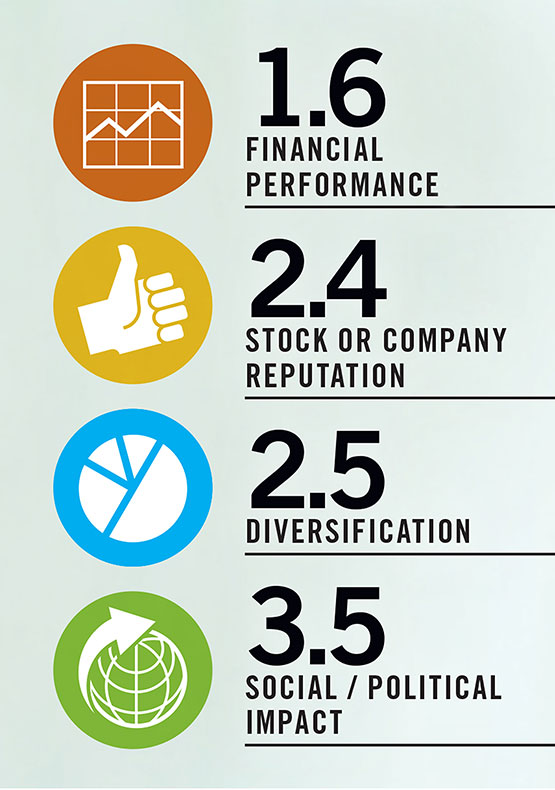 evaluar las prioridades de inversión