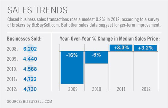 sales trend illustration showing how to obtain the highest price