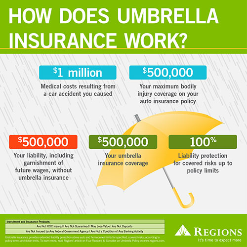 how does umbrella insurance work