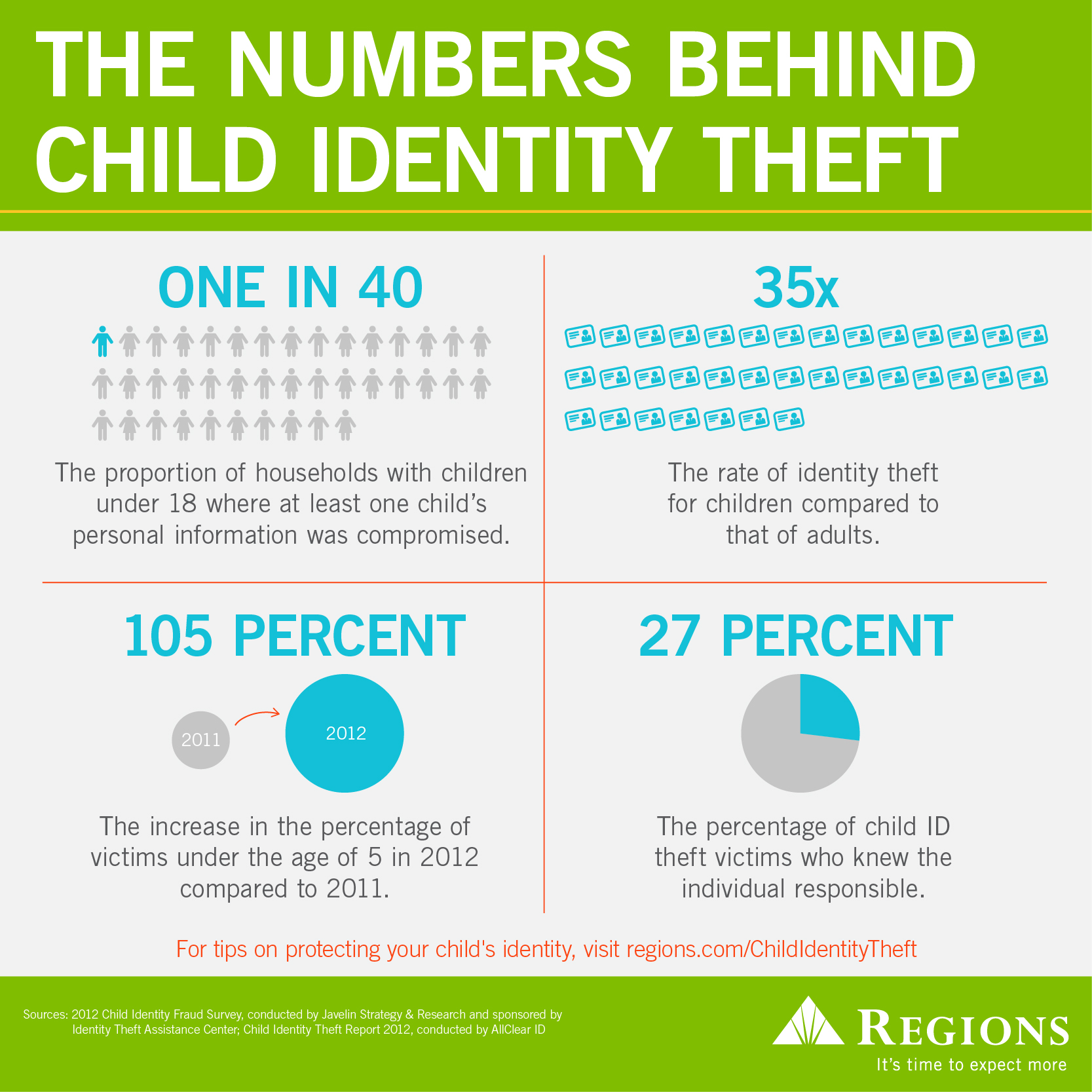 prevent child identify theft infographic
