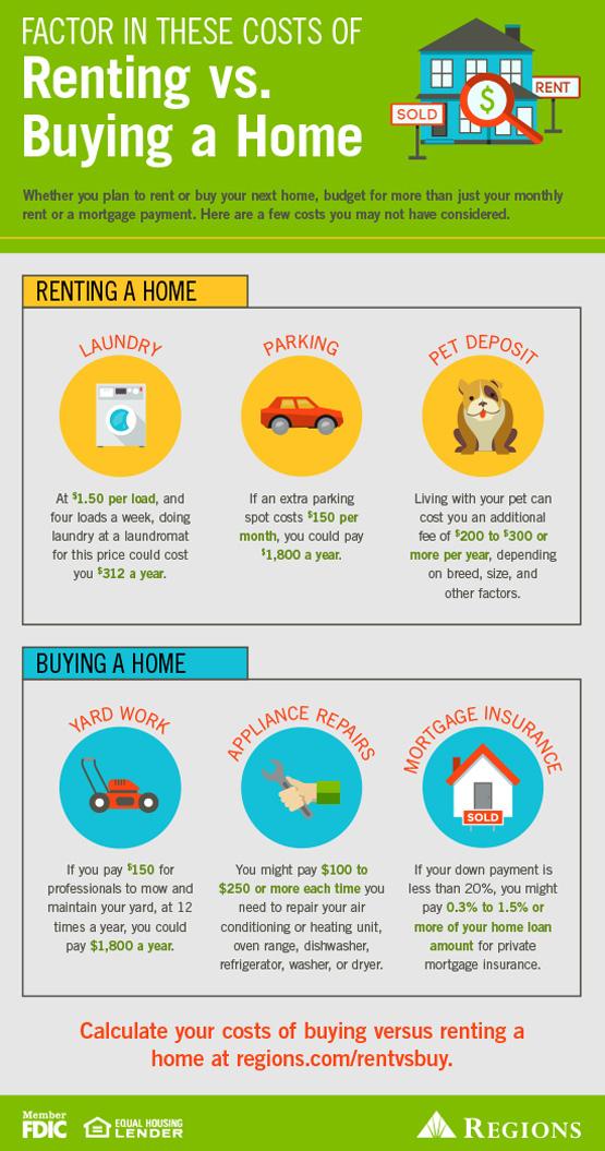 alquilar vs. comprar un hogar
