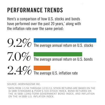 Performance Trends infographic. 9.2% average annual return on U.S. stocks. 7.0% average annual return on U.S. bonds. 2.4% average U.S. inflation rate