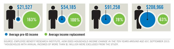 how household income changes infographic