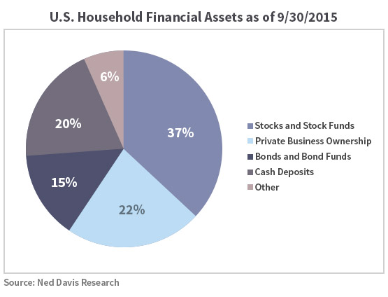 US Household Financial