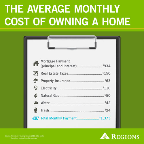 the-average-monthly-cost-of-owning-a-home