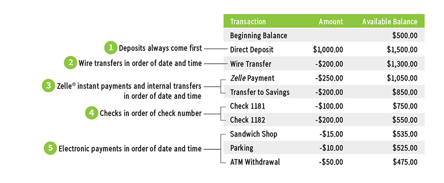 Wiring Money Regions - Diagram Schematics on telegraphic transfer, cashier's check, negotiable instrument, point of sale, direct debit, traveler's cheque, standing order, electronic bill payment, electronic money, demand draft, automated clearing house, electronic funds transfer, money order, check 21 act, automated teller machine,